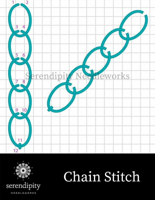 The chain stitch, another of the popular loop stitches, is a terrific option for stitching vines on your needlepoint canvases.